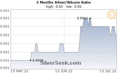 Silver/Bitcoin Ratio 3 Month