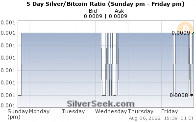 Silver/Bitcoin Ratio 5 Day