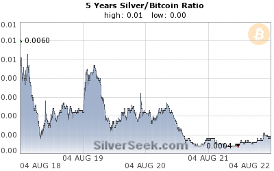 Silver/Bitcoin Ratio 5 Year
