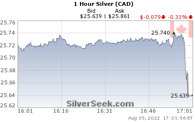 Canadian $ Silver 1 Hour