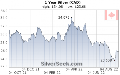 Canadian $ Silver 1 Year