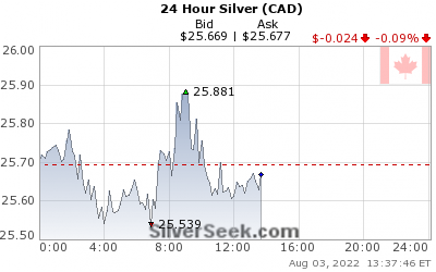 Canadian $ Silver 24 Hour