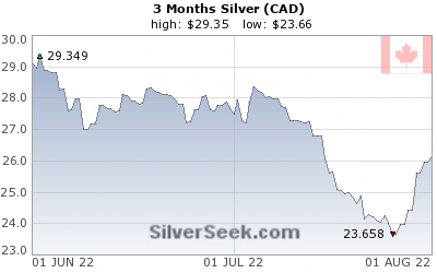 Canadian $ Silver 3 Month