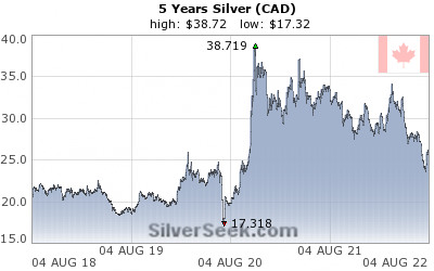 Canadian $ Silver 5 Year