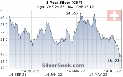 Swiss Franc Silver 1 Year