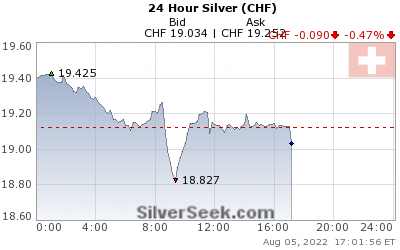 Swiss Franc Silver 24 Hour