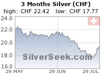 Swiss Franc Silver 3 Month