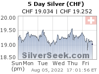 Swiss Franc Silver 5 Day