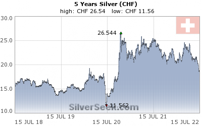 Swiss Franc Silver 5 Year