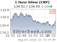 Chinese Yuan Silver 1 Hour
