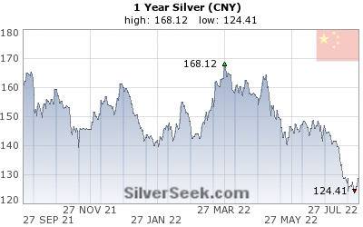 Chinese Yuan Silver 1 Year