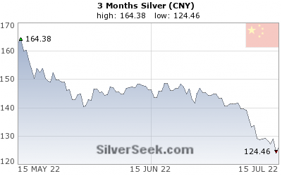 Chinese Yuan Silver 3 Month