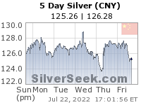 Chinese Yuan Silver 5 Day