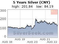 Chinese Yuan Silver 5 Year