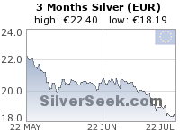 Euro Silver 3 Month