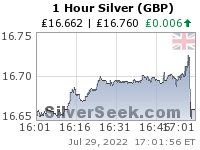 British Pound Silver 1 Hour