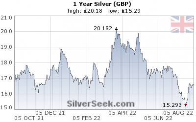 British Pound Silver 1 Year
