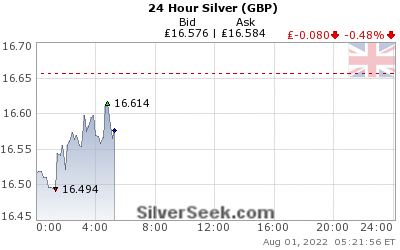 British Pound Silver 24 Hour