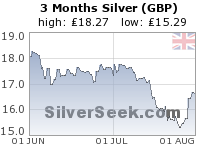 British Pound Silver 3 Month