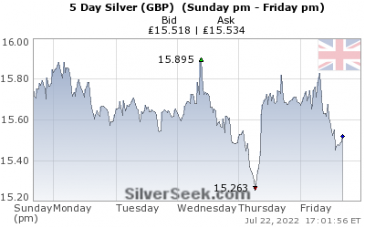 British Pound Silver 5 Day