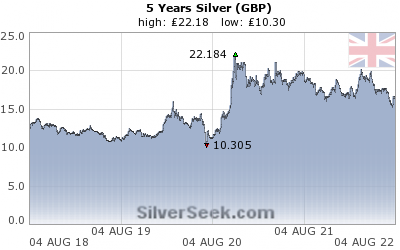 British Pound Silver 5 Year