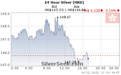 Hong Kong $ Silver 24 Hour