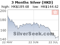 Hong Kong $ Silver 3 Month