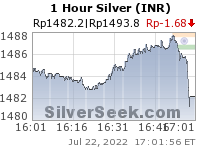 Rupee Silver 1 Hour