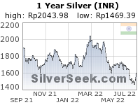 Rupee Silver 1 Year