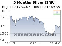 Rupee Silver 3 Month