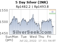 Rupee Silver 5 Day