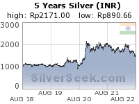 Rupee Silver 5 Year