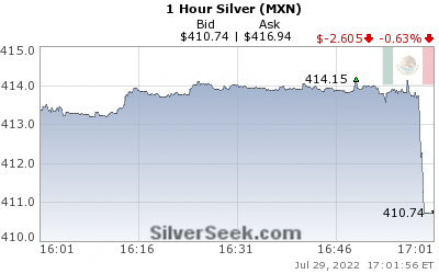Mexican Peso Silver 1 Hour