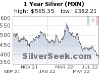 Mexican Peso Silver 1 Year