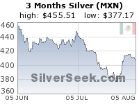 Mexican Peso Silver 3 Month