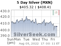 Mexican Peso Silver 5 Day