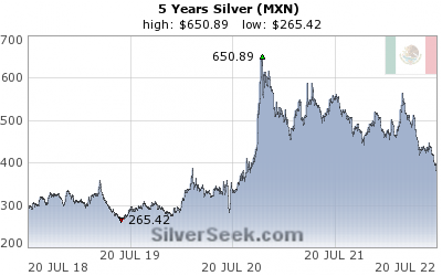 Mexican Peso Silver 5 Year