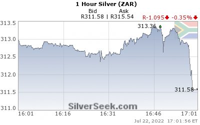 S. African Rand Silver 1 Hour