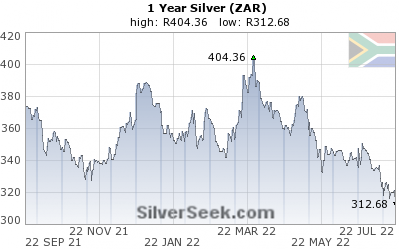 S. African Rand Silver 1 Year