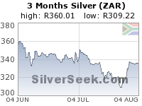 S. African Rand Silver 3 Month