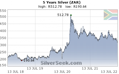 S. African Rand Silver 5 Year