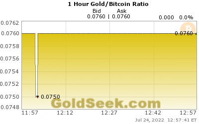 Gold/Bitcoin Ratio 1 Hour