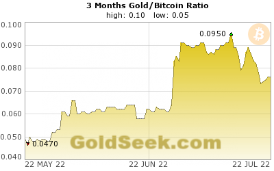 Gold/Bitcoin Ratio 3 Month