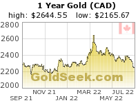 Canadian $ Gold 1 Year