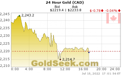 Canadian $ Gold 24 Hour