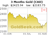 Canadian $ Gold 3 Month
