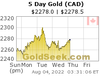 Canadian $ Gold 5 Day