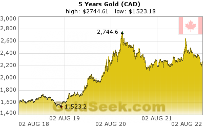 Canadian $ Gold 5 Year