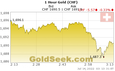 Swiss Franc Gold 1 Hour