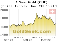 Swiss Franc Gold 1 Year